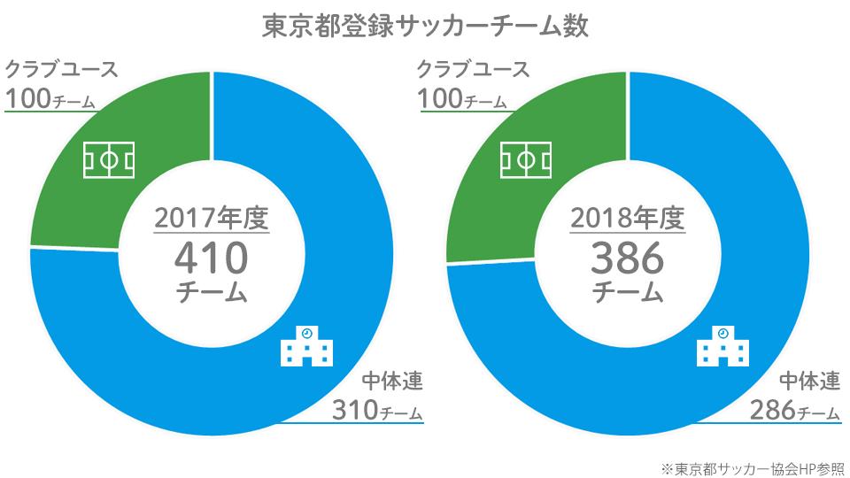 東京都登録サッカーチーム数