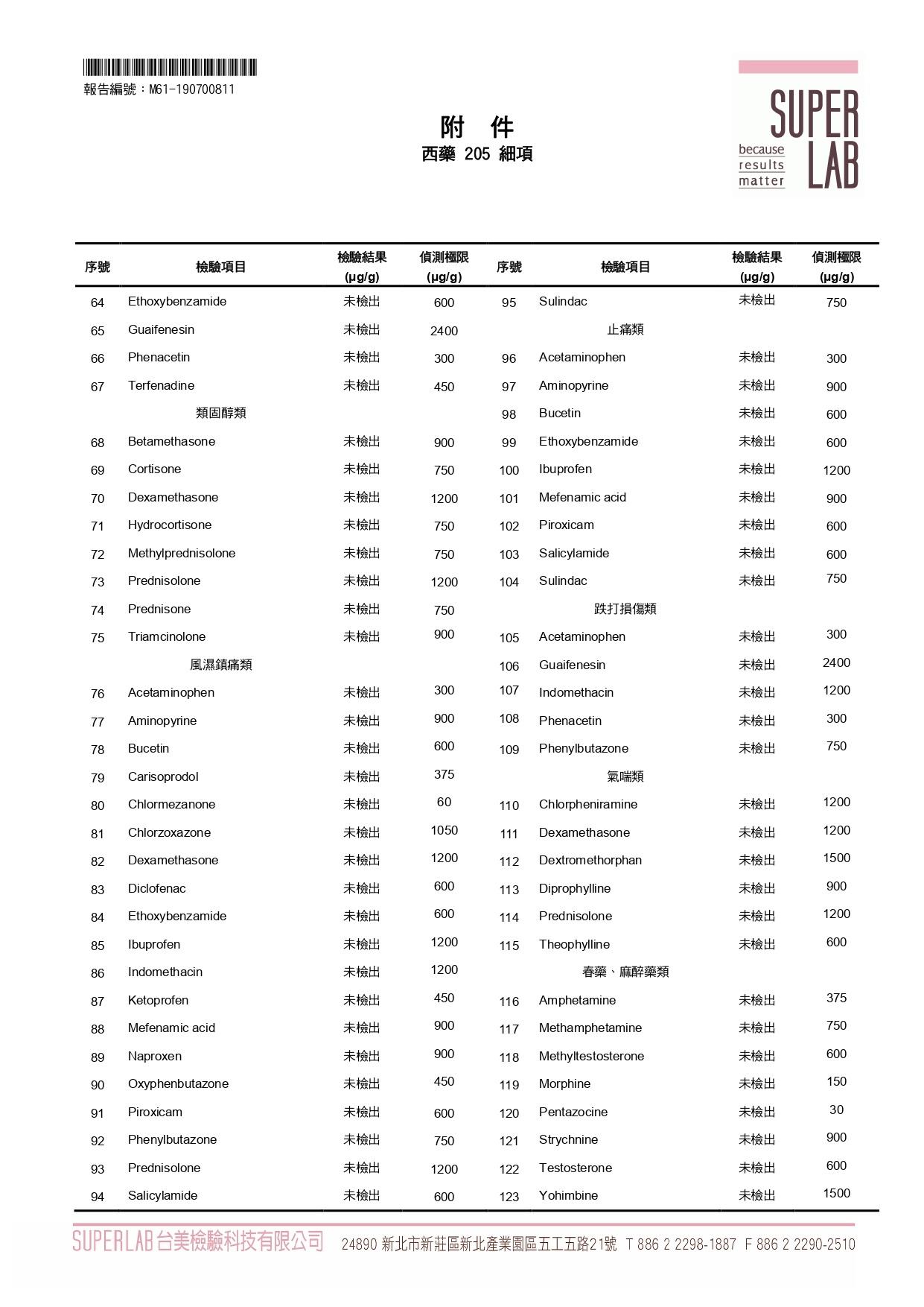 205項常見西藥成份分析-2