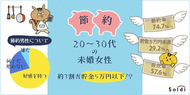 20~30代の未婚女性、約3割が貯金5万円以下?! 節約していない女性は節約男性を「嫌だ」と感じる傾向アリ