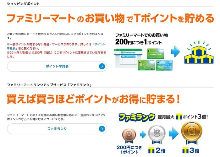 ファミリーマートの「Tポイント」は200円に1ポイントたまる。買い物額に応じてポイントの倍率が変わる