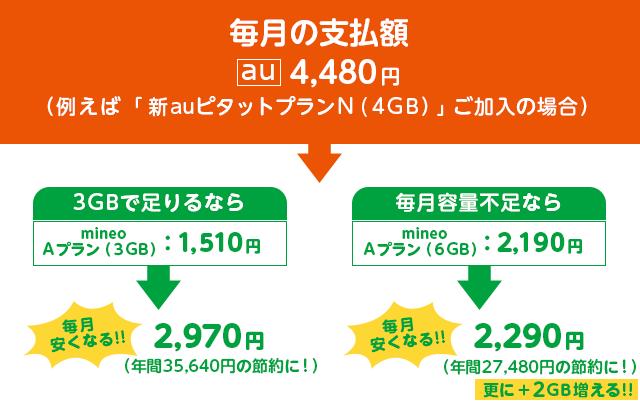 auからmineoへ乗り換えると毎月3000円くらい安くなる