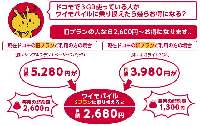 ドコモで3GB使っている人がワイモバイルに乗り換えた場合最大毎月2,600円の節約になります