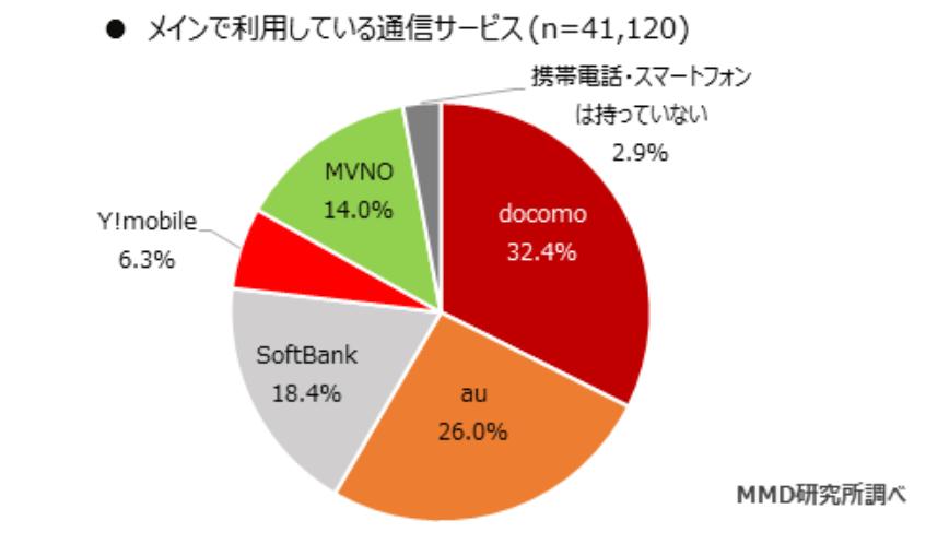 MMD調べ「2020年3月格安SIMサービスの利用動向調査」メインで利用している通信サービスのグラフ1位ドコモ2位au3位ソフトバンク