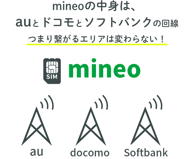 mineoの中身はauとドコモとソフトバンク