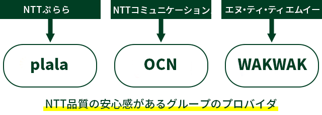 NTTグループのプロバイダ3社