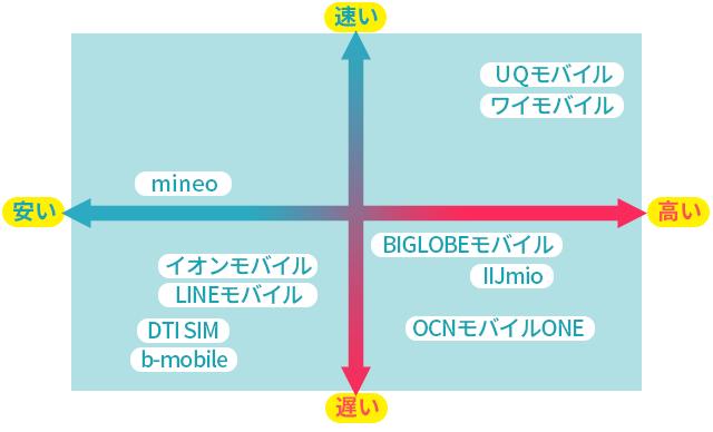 格安SIMの速度と料金の分布図