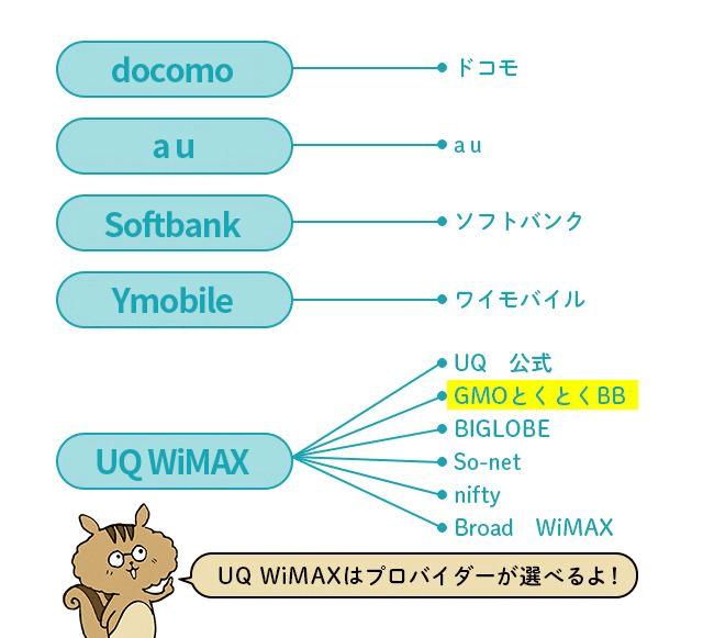 UQ WiMAXは、プロバイダが選べる