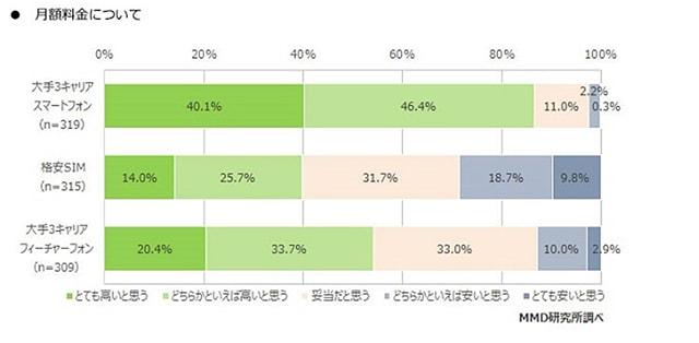 大手キャリアのユーザー86%が毎月の料金を高いと思っている