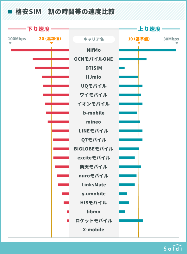 格安SIMの朝の速度比較