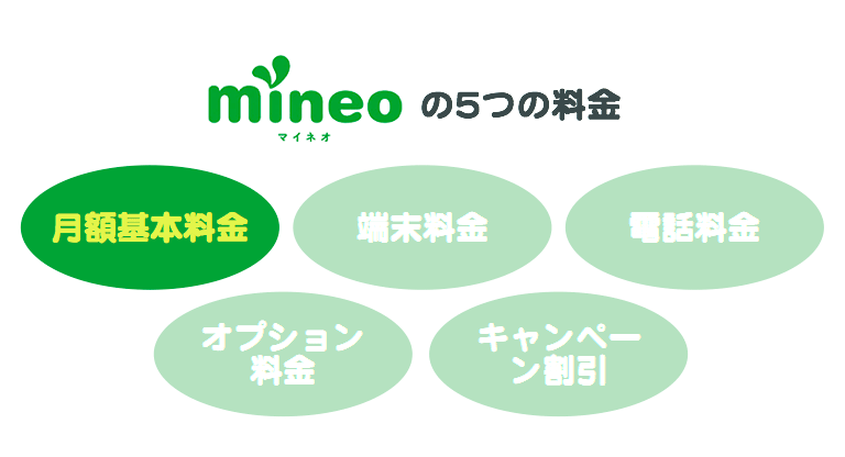 「mineoの5つの料金」1番目、月額基本料金について。
