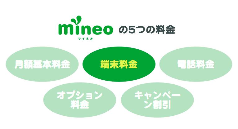 「mineoの5つの料金」2番目の端末料金について。