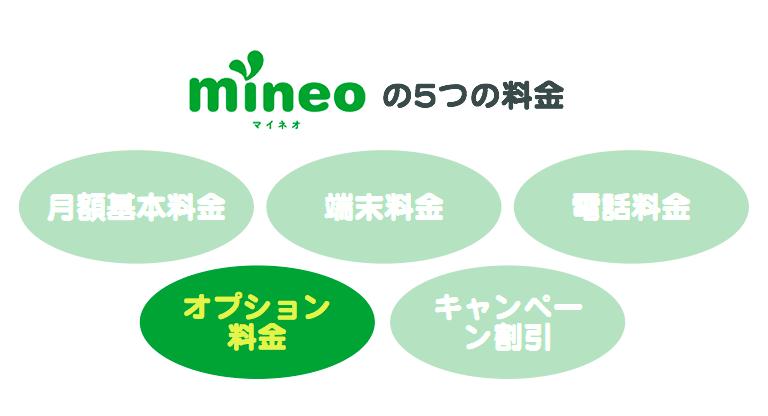 「mineoの5つの料金」4番目「オプション料金」