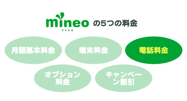 mineoの5つの料金、3番目「電話料金」