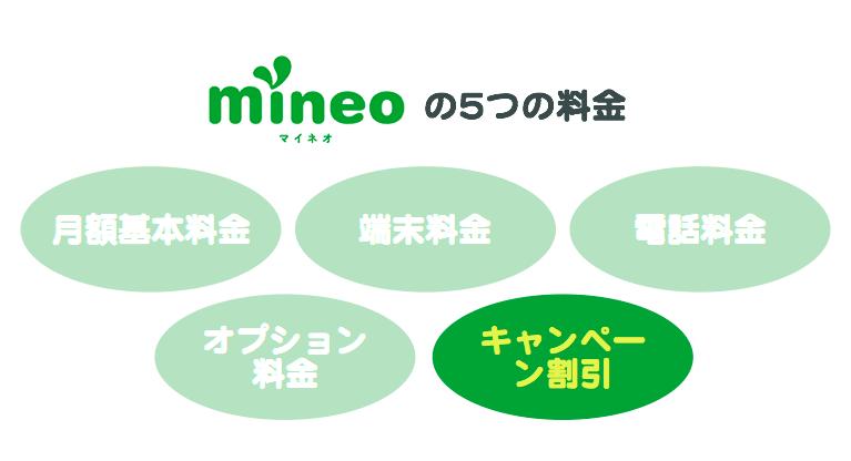 「mineoの5つの料金」5番目「キャンペーン割引」