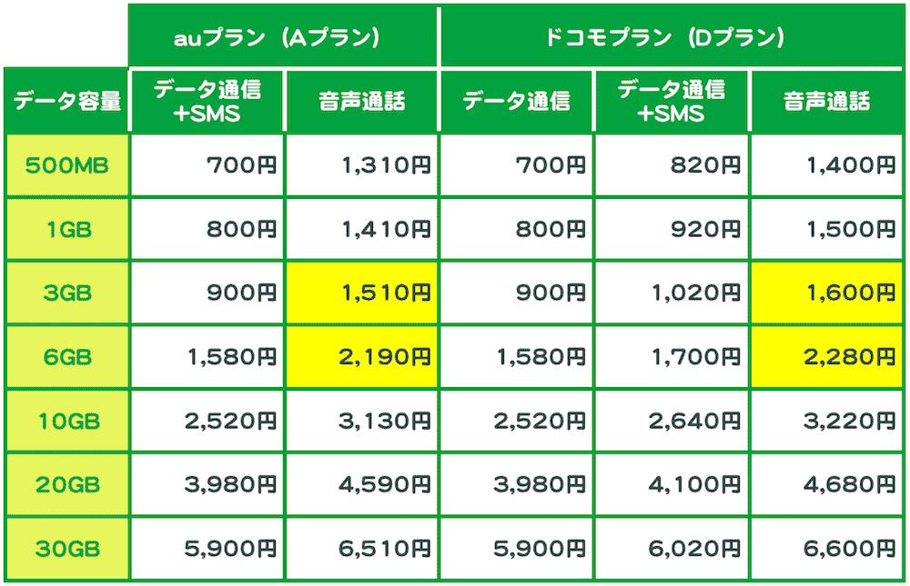 mineoの月額基本料金プランの一覧表。データ容量は500M/1G/3G/6G/10G/20G/30Gの7種類、回線タイプはauプラン(Aプラン)とドコモプラン(Dプラン)の2種類、SIMタイプは「データ通信」「データ通信+SMS」「音声通話」の3種類。かけあわせると35種類ある。