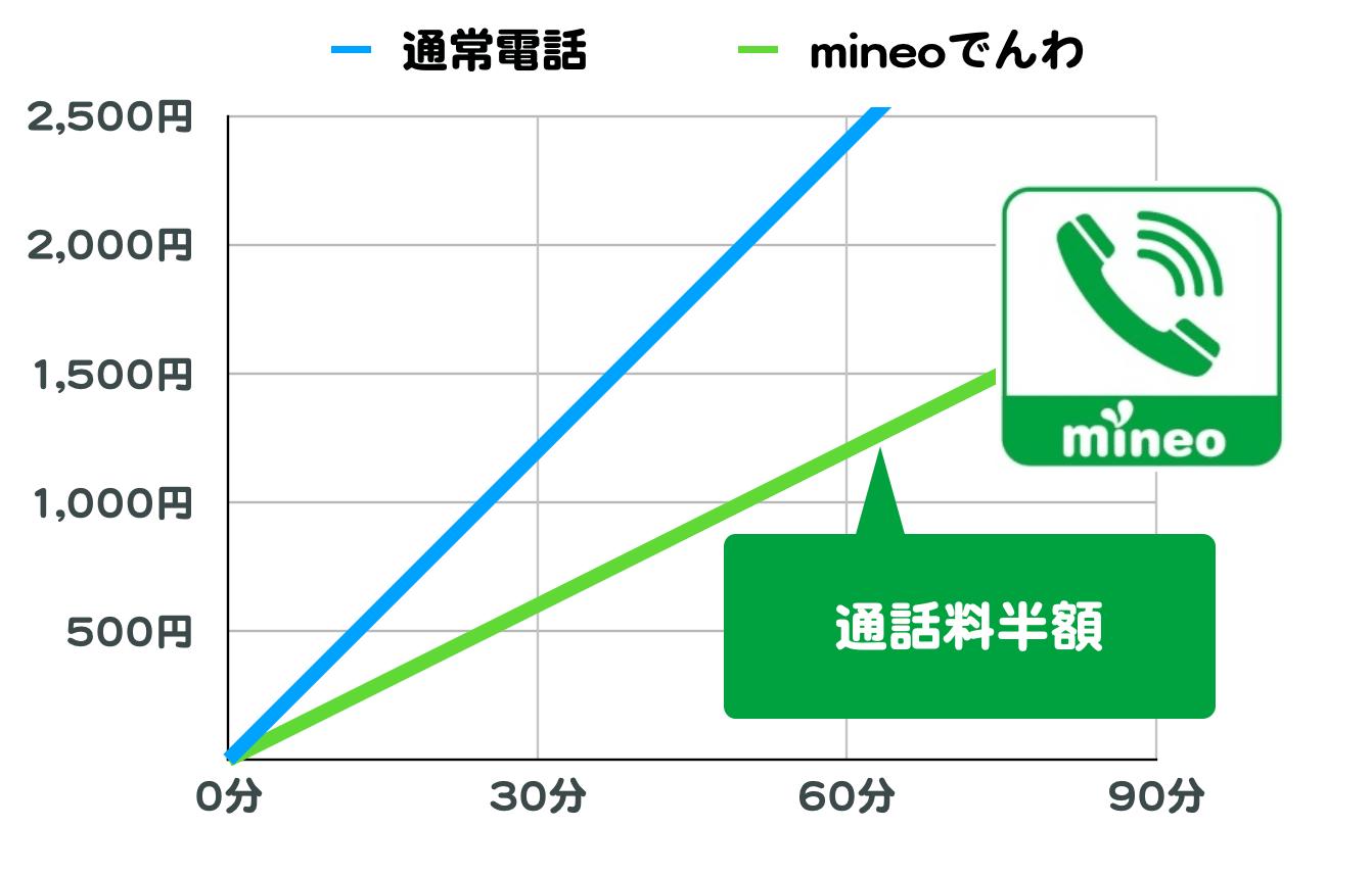 mineoでんわと、通常の電話の料金グラフ。何分かけても通話料半額。
