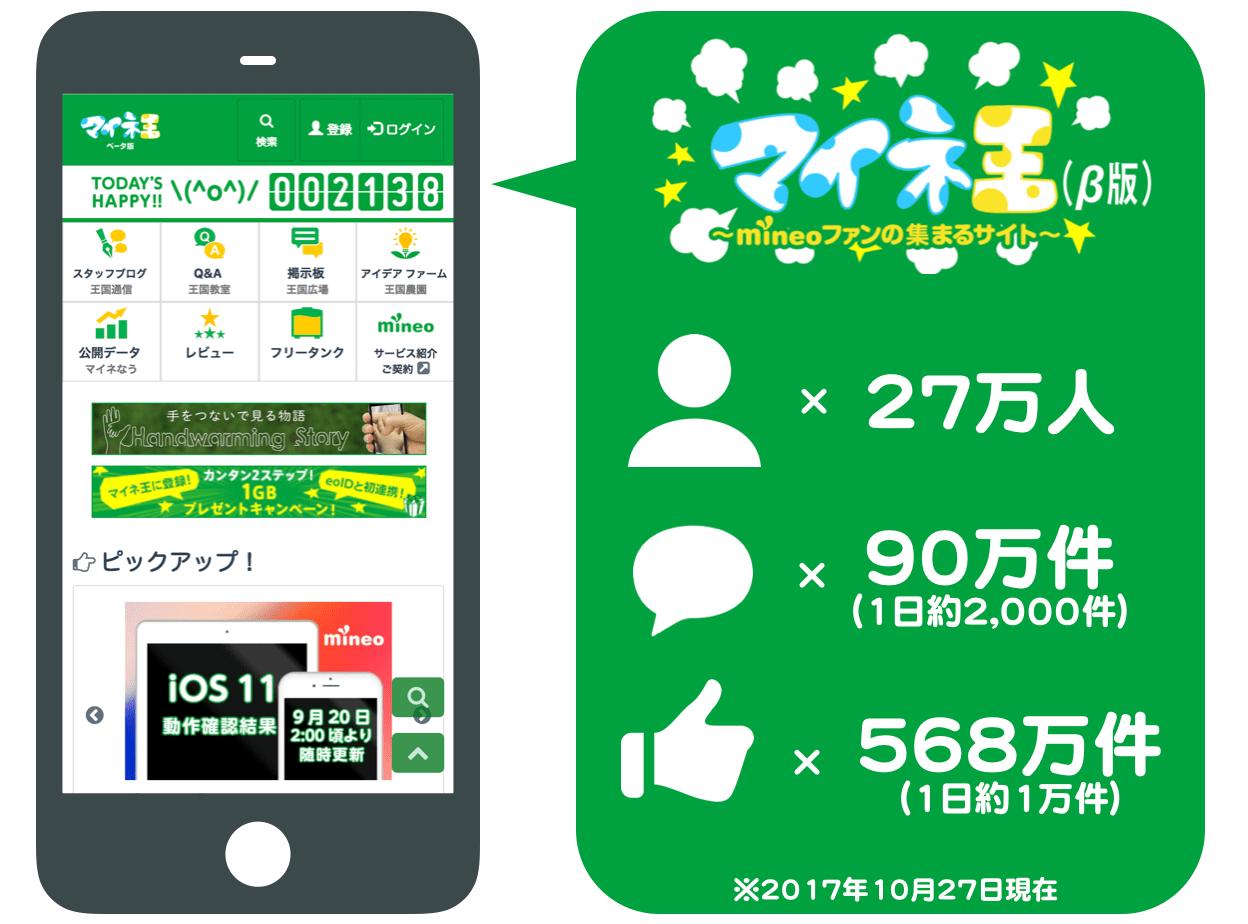 マイネ王のイメージ。2017年10月27日現在、会員数27万人、コメント90万件(1日約2,000件)、いいね!568万件(1日約1万件)。