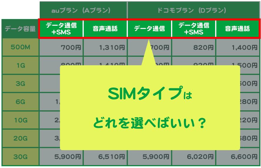 SIMタイプはどれを選べばいい?