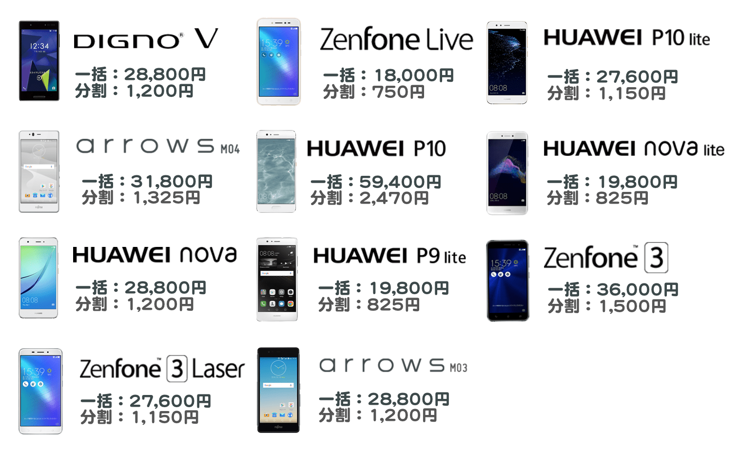 mineoでセット購入できるスマホ端末一覧。一括支払いの場合の料金と、分割払いの場合の料金。DIGNO V、Zenfone Live、HUAWEI P10 lite、arrows M04、HUAWEI P10、HUAWEI nova lite、HUAWEI nova、HUAWEI 9P lite、Zenfone3、Zenfone 3 Laser、arrows M03。