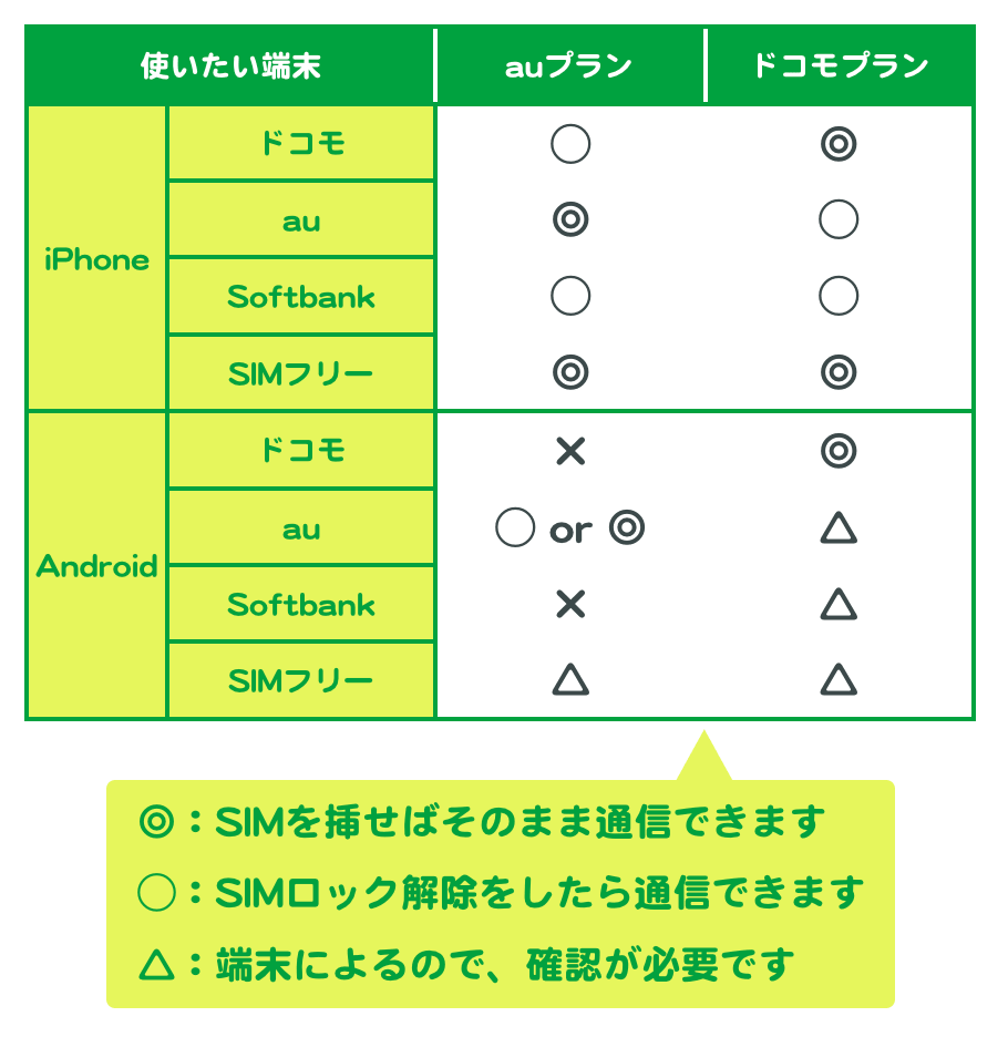 使いたい端末と、回線タイプの組み合わせ表。◎:SIMを挿せばそのまま通信できます。◯:SIMロック解除をしたら通信できます。△:端末によるので、確認が必要です。