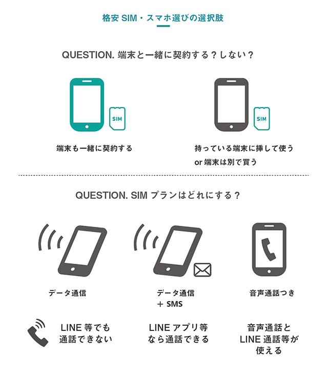 格安SIM・スマホ選びの選択肢:QUESTION.端末と一緒に契約する?しない?A1.端末も一緒に契約する。A2.持っている端末にSIMを指して使うor端末は別で買う。 QUESTION.SIMプランはどれにする?A1.データ通信=LINEでも通話できない A2.データ通信+SMS=LINEアプリ等なら通話できる A3.音声通話つき=音声通話とLINE通話等が使える