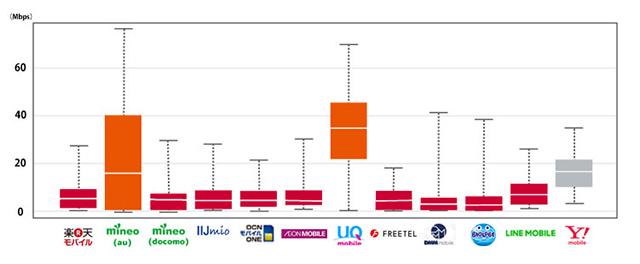 主要3都市の通信速度調査の結果。もっとも速度が出ていたのがUQ mobile、次点でY!mobile、mineoと続く。混みあう昼の時間帯には1位、2位の順位は変わらずだがmineoが順位を落とし代わりにイオンモバイルが3位に着いた。