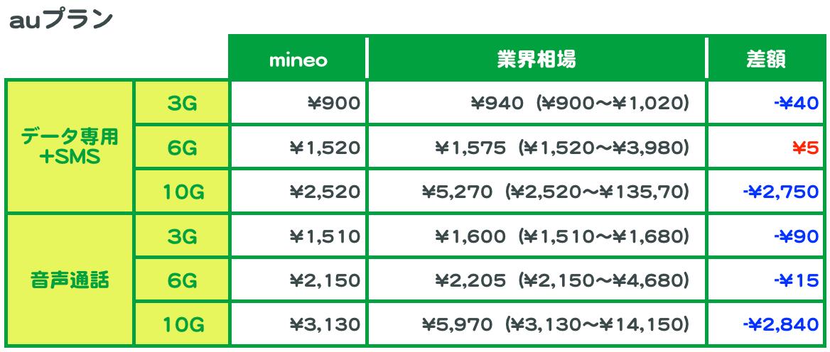 auプランの、mineoの料金と業界相場の比較。データ容量それぞれについて、業界相場との差額を計算した。