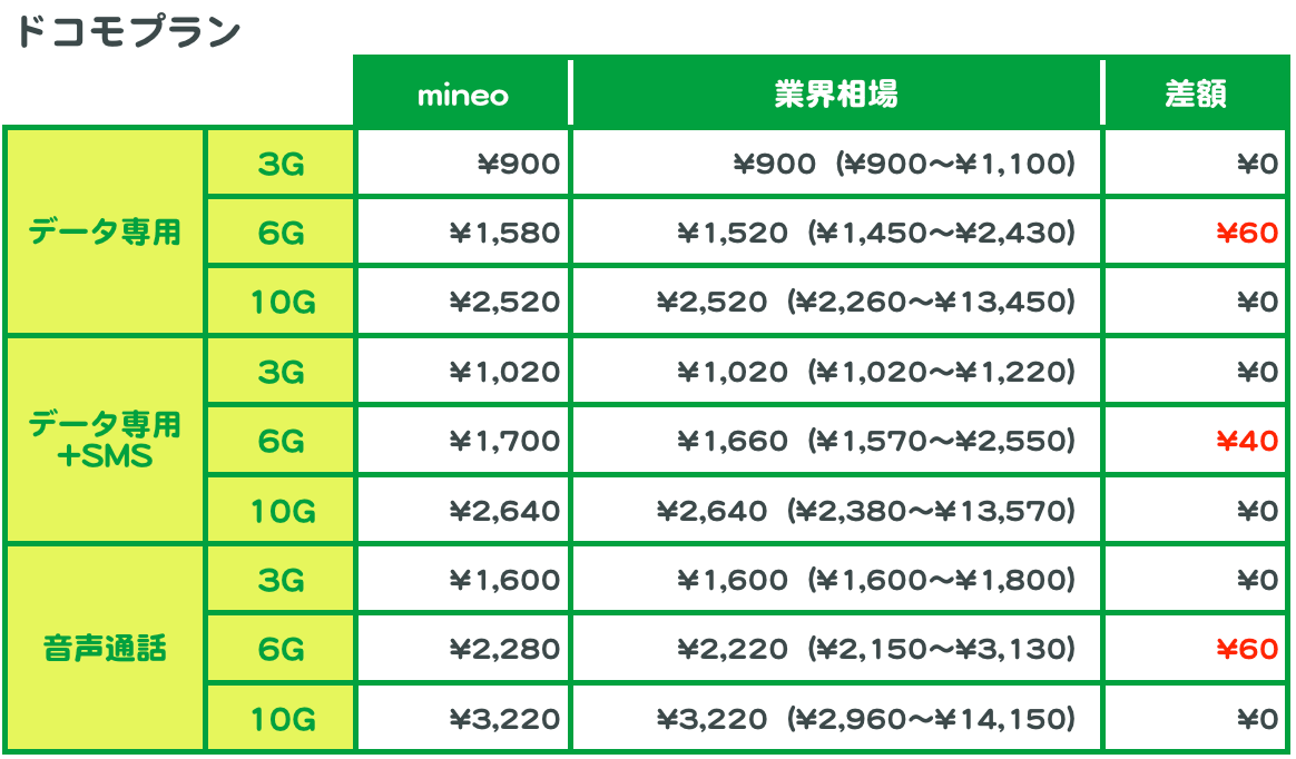 ドコモプランの、mineoの料金と業界相場の比較。データ容量それぞれについて、業界相場との差額を計算した。