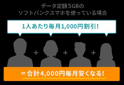 SoftBank Airは「おうち割 光セット」の割引を受けることができることを説明するイラスト。