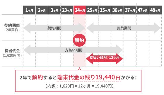 SoftBank Airのデメリットを説明するイラスト。SoftBank Airを2年で解約しようとした場合、端末代金の分割支払いが残っており、残金(19,440円)を一括で請求されてしまうことになる。