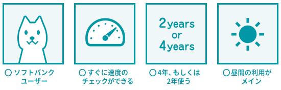 SoftBank Airが向いている・使うべき人の説明イラスト。「ソフトバンクユーザーであること」「機器が届いたらすぐに速度チェックができる人」「4年、もしくは2年の利用を決めている人」「昼間の利用がメインの人」