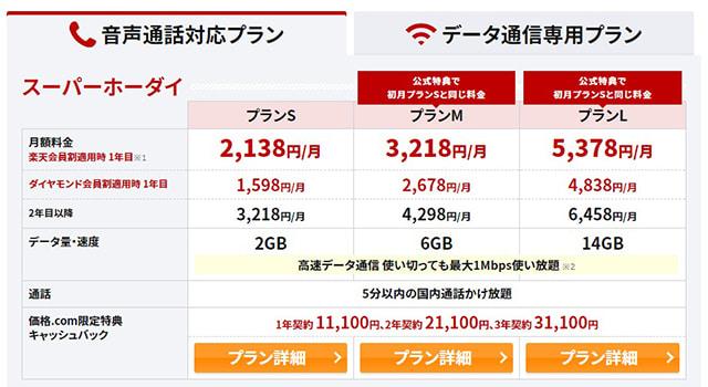 2017年11月時点の価格.comによる楽天モバイルのキャッシュバックキャンペーン。スーパーホーダイプランを選ぶと、最大31,000円が3ヶ月後に受け取れる。