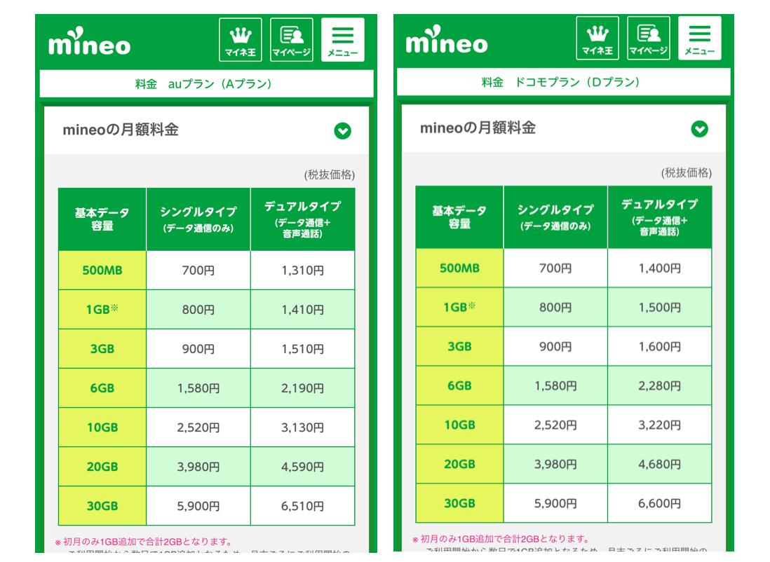 mineo公式の料金ページのキャプチャ画像。auプラン(Aプラン)とドコモプラン(Dプラン)。