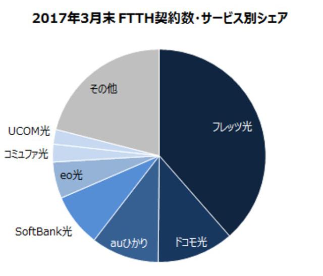 MM総研「ブロードバンド回線事業者の加入件数調査(2017年3月末時点)」