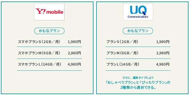 Y!mobileとUQmobileの料金比較