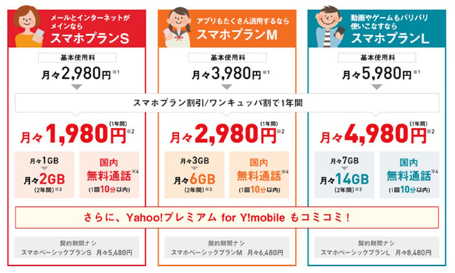 Y!mobileの料金プラン:スマホプランS(1,980円)、スマホプランM(2,980円)、スマホプランL(4,980円)