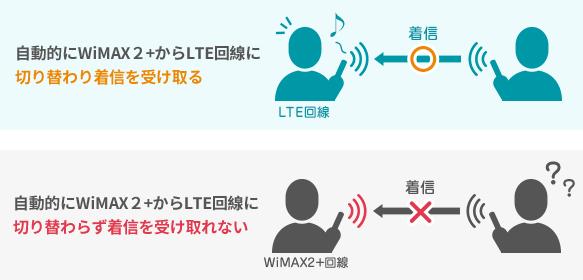 自動的にWiMAX回線からLTE回線に切り替わらないことがある
