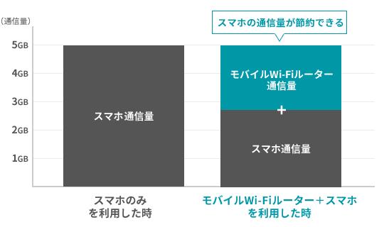 モバイルWiMAXルーターを使うことでスマホの通信量を減らすことができる