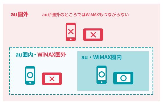 auのスマホのエリアよりもWiMAXのエリアが広くなる(スマホでエリア外の場所をWiMAXがカバーする)ことはない