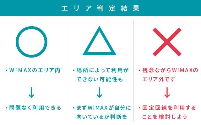 UQコミュニケーションズ「ピンポイント判定」結果