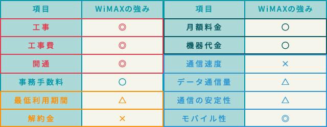 WiMAXと固定回線を比較したときのWiMAXの強みについてを表にしたもの。
