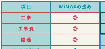 WiMAXと固定回線の比較表抜粋。「工事費」や「開通までの期間」などはWiMAXのほうが手軽・安価で優れていると言える。