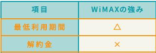 WiMAXと固定回線の比較表抜粋。「最低利用期間」はともに2年・3年などさまざま。「解約金」に関しては、WiMAXのほうが金額が高く、解約時のコストはかかってしまう。