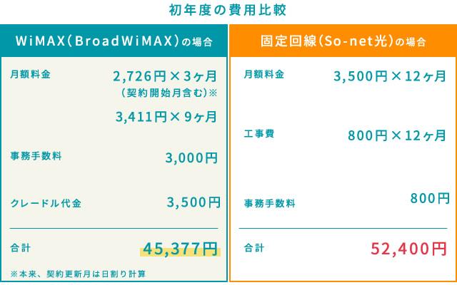 WiMAXと固定回線の初年度にかかる費用の比較。WiMAXのほうが7,000円ほど安くなる計算。