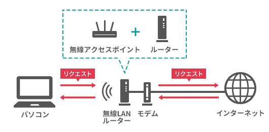 無線LANルーターの役割を表すイラスト。無線アクセスポイントとルーター機能を併せ持つのが無線LANルーター。