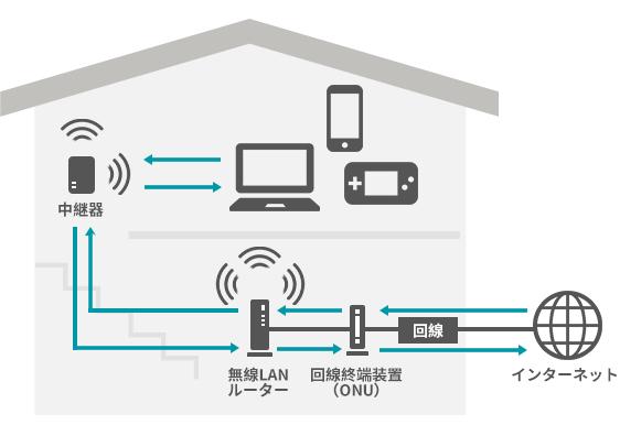 自宅に無線でインターネットが自由に利用できる環境を作るためにはさまざまな機器が必要です。回線を引き込んでONUに繋いだあと、無線LANルーターにより電波を飛ばします。しかしそれだけでは、家中の隅々まで電波を届けるのは難しいため、中継器を使うことで電波が届きづらい部屋もカバーすることができます。こうした環境を作って初めて、家中のどこでも自由にネットを使うことができるようになります。