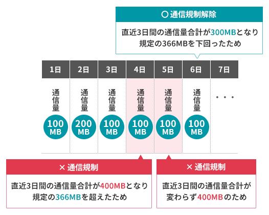 月間の通信容量を使い切った状態で、前日までの3日間で366MB以上の通信を行うと、通信速度がさらに低下する。