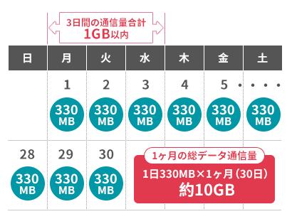 無制限プランを契約していても、3日間制限があるために、通信制限を受けずに利用しつづけるためには月間で10GB程度しか高速通信を利用できない計算になる。