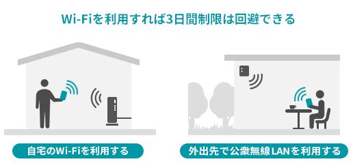月間の通信容量だけでなく、3日間制限など高速通信を無制限に使い続けるのは難しいものです。しかし、Wi-Fiを利用することで短期間に集中してデータ通信量がかさむのを防ぐことができます。快適に使い続けるための利用法としておすすめの方法です。