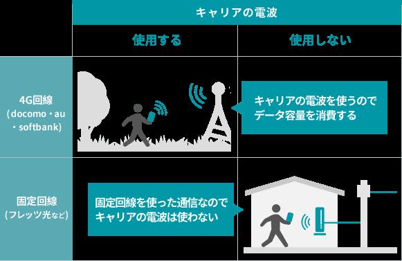 スマホをWi-Fiに繋いで使用する場合、キャリアの通信を使うわけではないため、月間の通信量を気にする必要がありません。